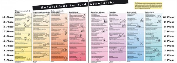 Plakate Entwicklung im 1.- 4. Lebensjahr