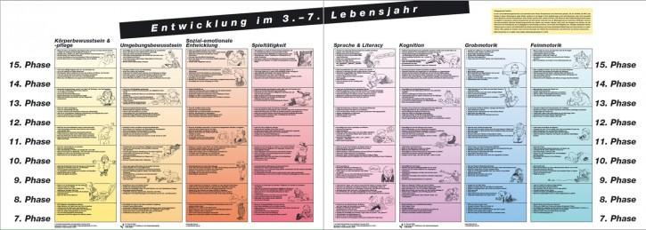 Plakate Entwicklung im 3.- 7. Lebensjahr