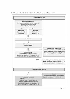 Fachbuch  ESIA- Erzieherfortbildung