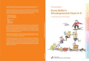 English Version: Kuno Beller's Developmental Chart in English